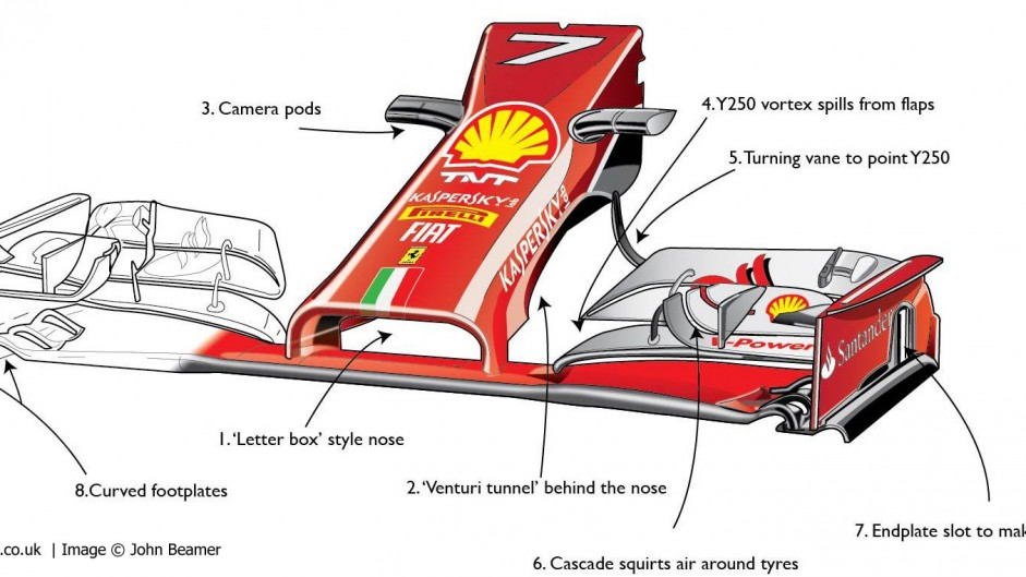 Ferrari's unusual approach to F1's new nose rules