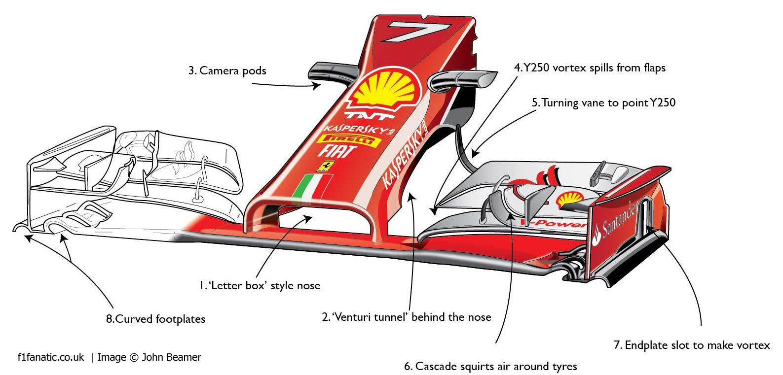 Ferrari S Unusual Approach To F1 S New Nose Rules Racefans