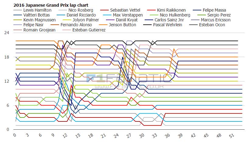 2016 Japanese Grand Prix lap charts