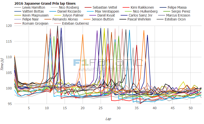 2016 Japanese Grand Prix lap times and fastest laps