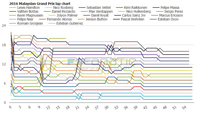 2016 Malaysian Grand Prix lap charts