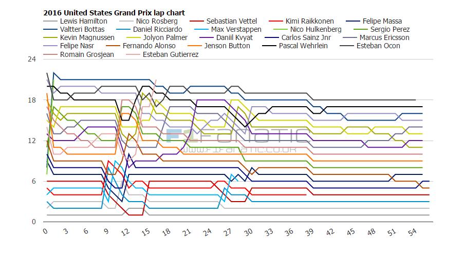 2016 United States Grand Prix lap charts