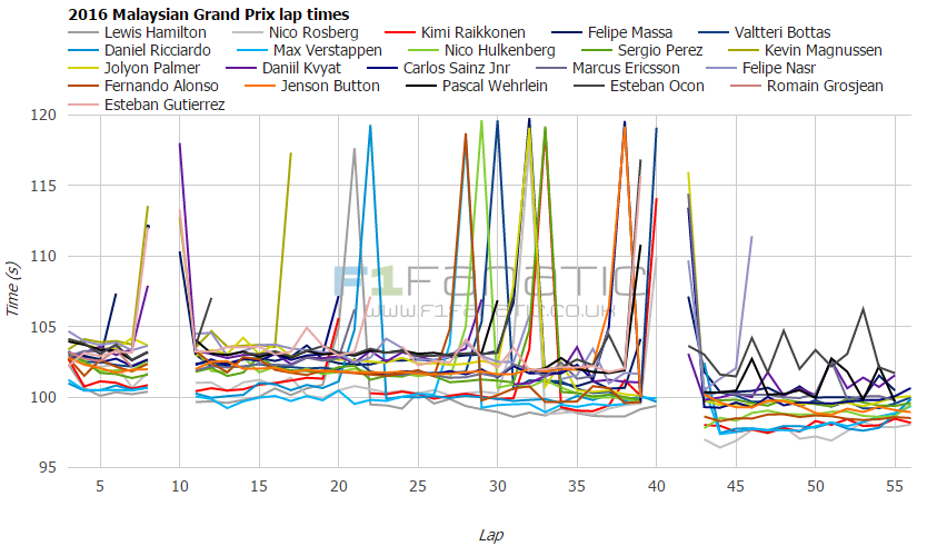 2016 Malaysian Grand Prix lap times and fastest laps