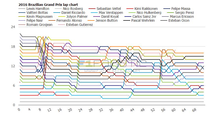 2016 Brazilian Grand Prix lap charts