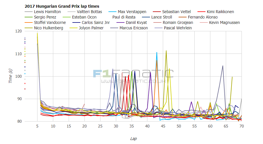 2017 Hungarian Grand Prix interactive lap times and fastest laps