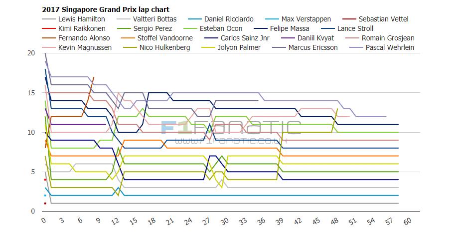 2017 Singapore Grand Prix interactive lap charts
