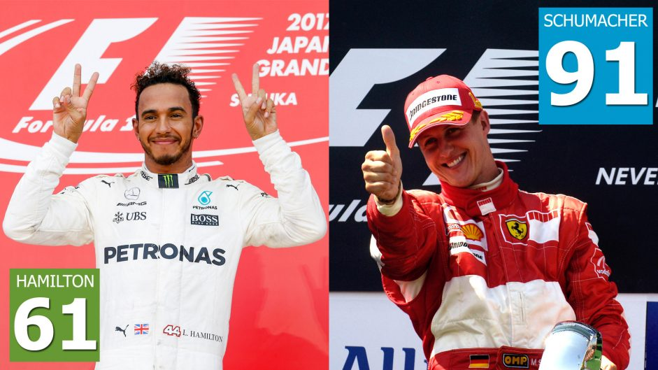 Hamilton on course to equal Schumacher's 91 wins record in 2020