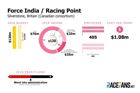 Force India / Racing Point F1 team budget 2018
