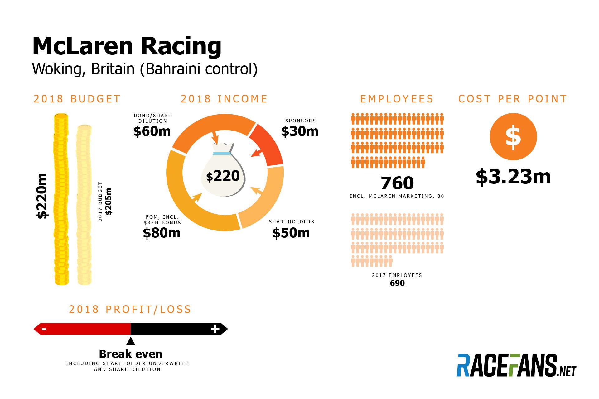 https://www.racefans.net/wp-content/uploads/2018/12/mclaren.jpg