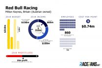 Red Bull F1 team budget 2018