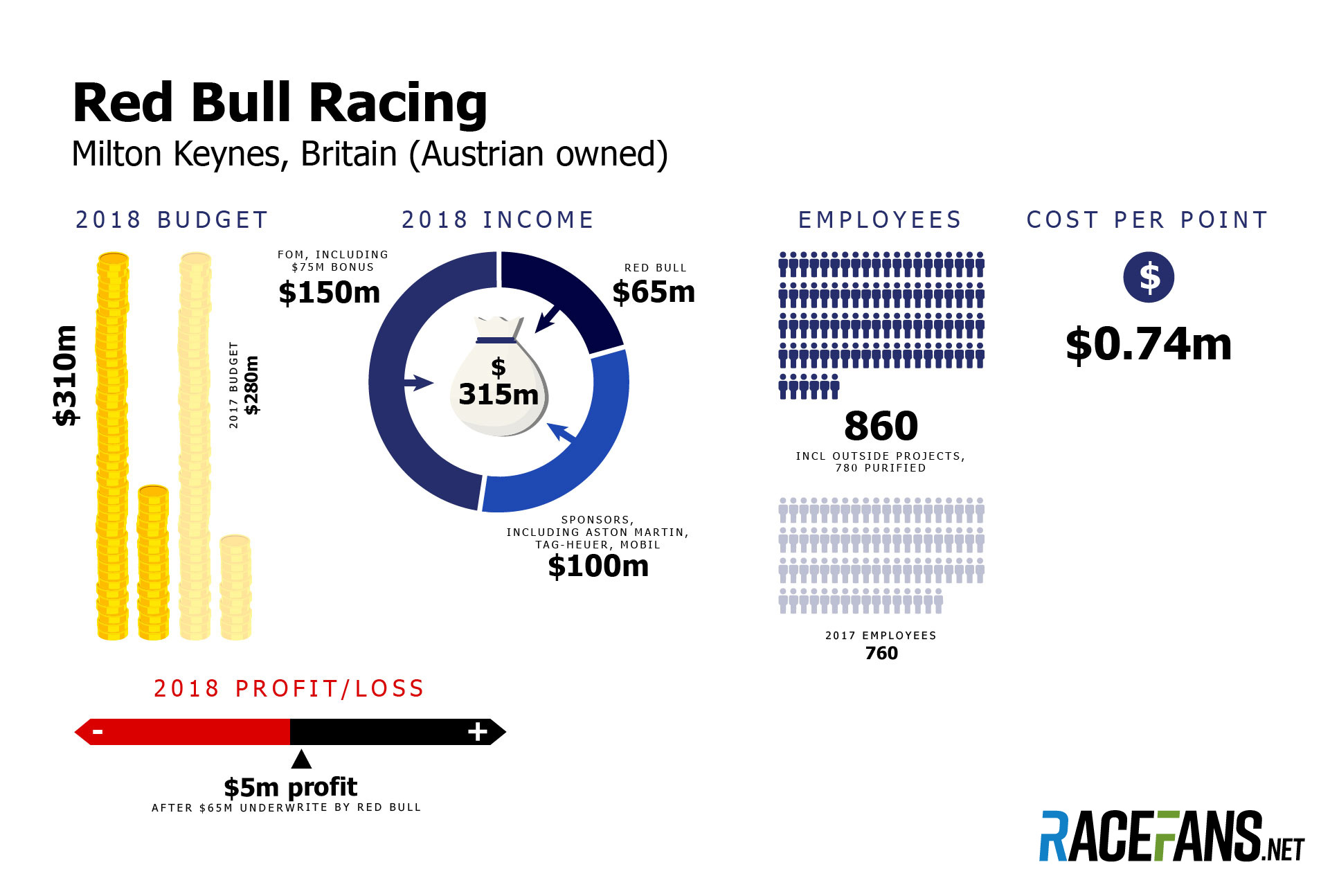 Red Bull F1 team budget 2018