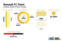 Renault F1 team budget 2018