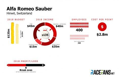 Sauber F1 team budget 2018