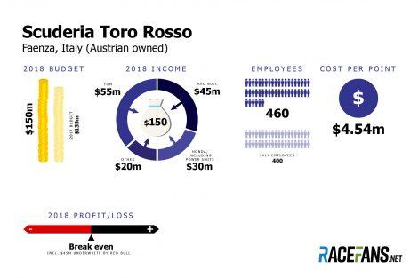 Toro Rosso F1 team budget 2018