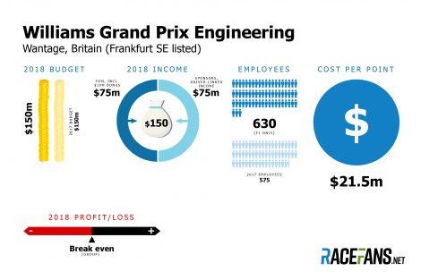 Williams F1 team budget 2018