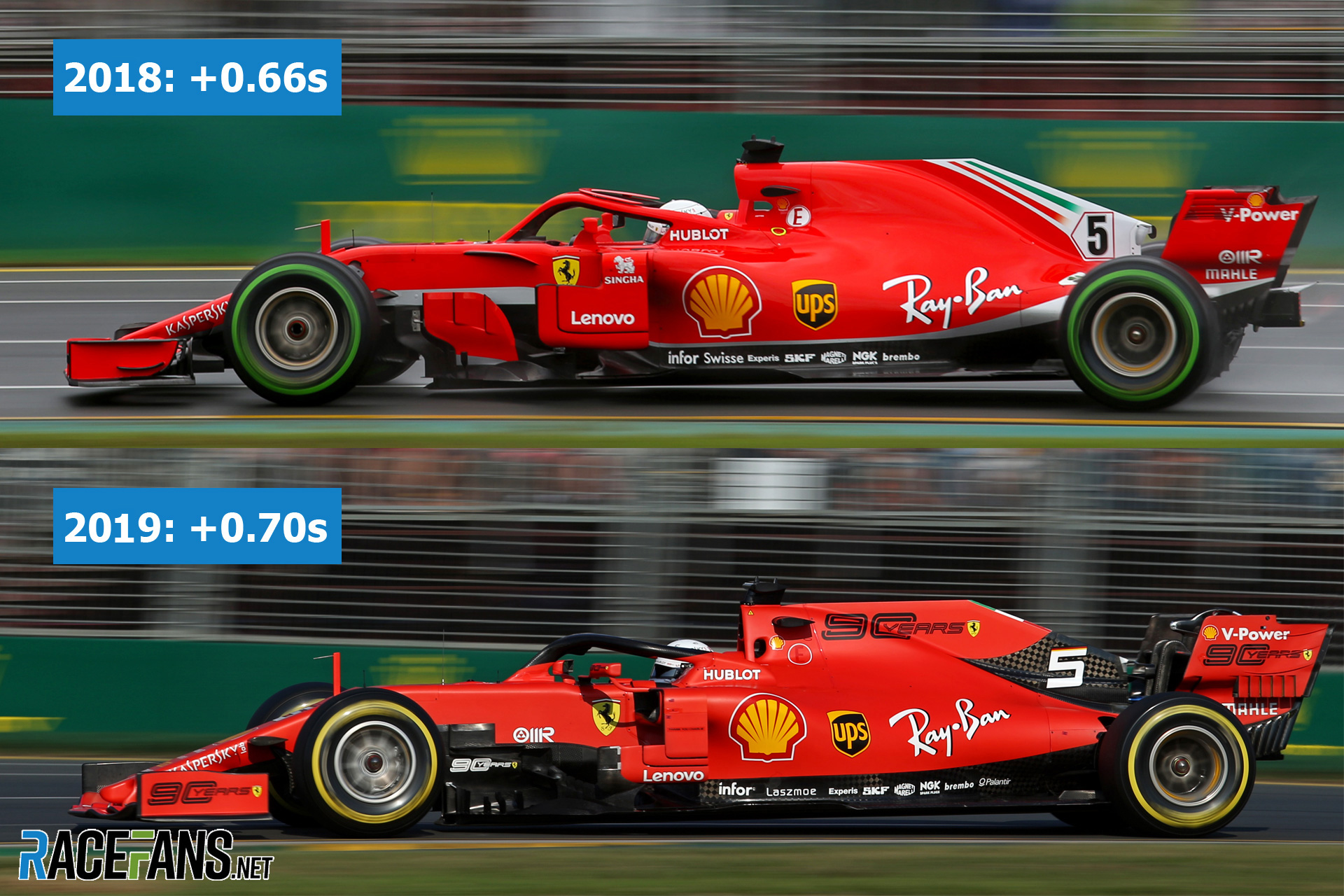 Is Ferrari S Slow Start To 2019 A Repeat Of 2018 Vettel Reveals Why Not Racefans