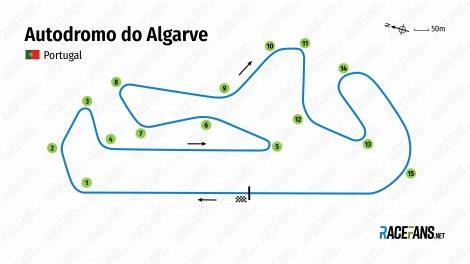 Circuit international de l'Algarve, Portugal, 2020