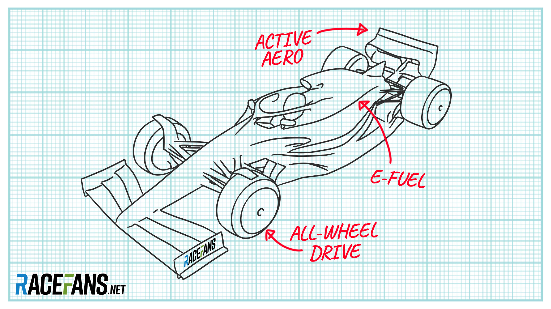 F1's next rules revolution in 2025