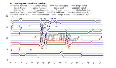 2021 Portuguese Grand Prix lap chart